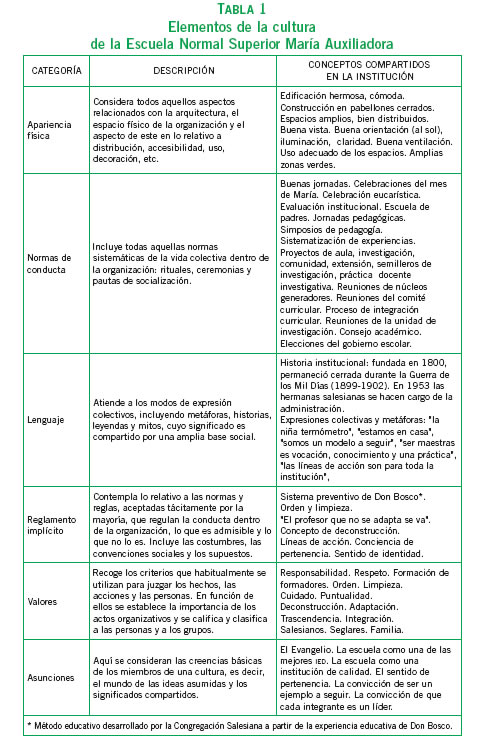 El fracaso escolar en el contexto de la región caribe colombiana.
